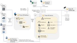 Power BI deployment Austria - Usage scenario