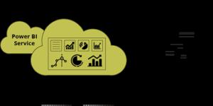 power bi deployment ecosystem