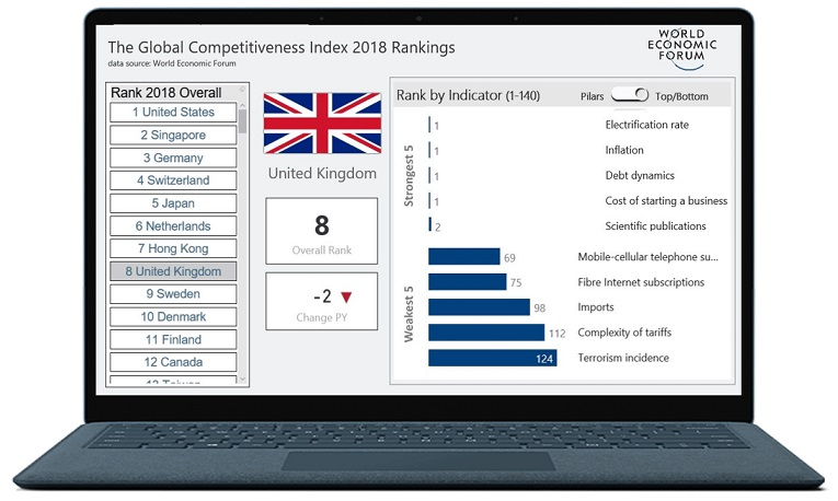 Global Competitiveness Ranking 2018 World Economic Forum