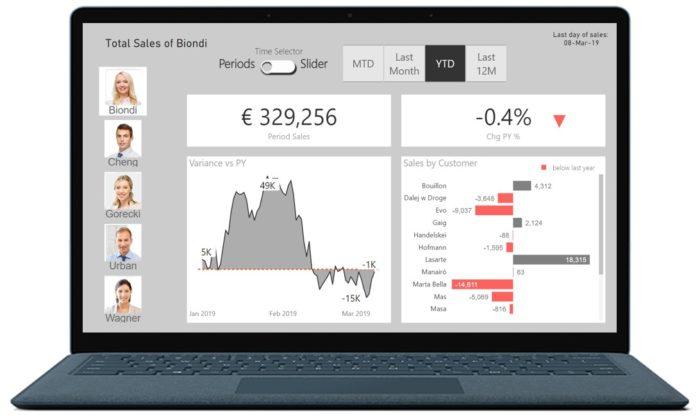Production Dashboard in Microsoft Power BI